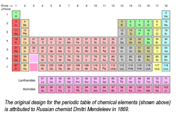 The Four New Periodic Table Elements