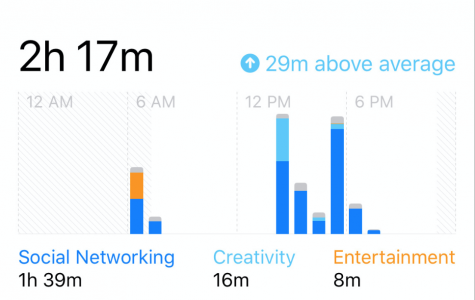 Screen Time On The iOS 12 Update